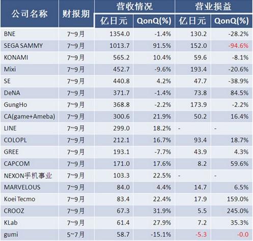 日本28家游戏厂商Q3业绩:手游市场多元化
