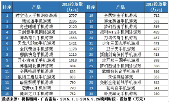 8个月烧3亿 手游公司2015电视广告投放TOP30