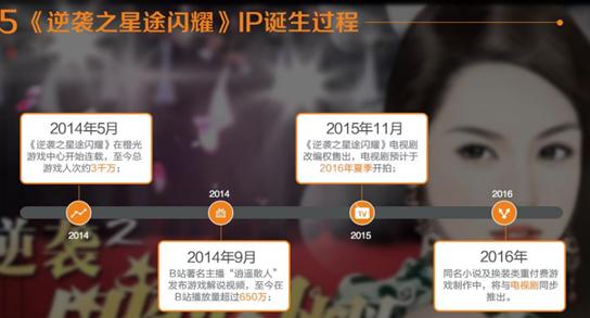 同名游戏《逆袭之星途闪耀》电视剧阵容首秀引爆IP新模式