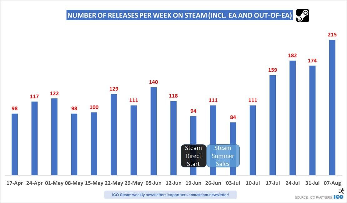 Steam废除绿光后新游数量猛增 不到两月上架千余款