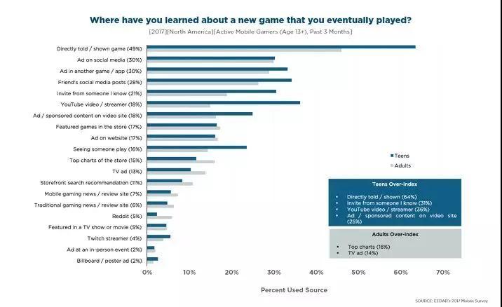 调查北美00后一代手游玩家:他们与成年人有哪些不同?
