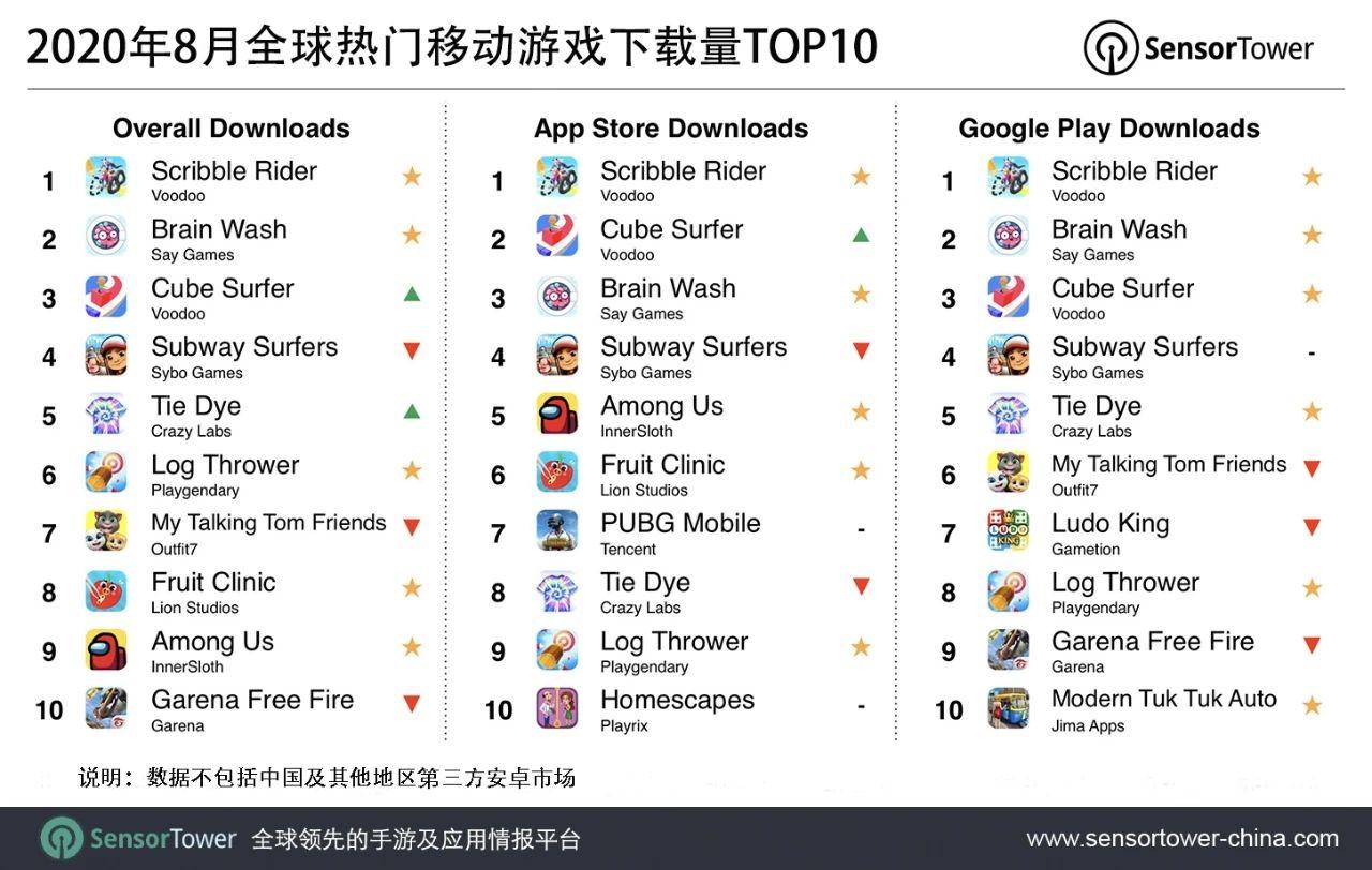 8月全球移动游戏下载量TOP10公布,前五有四款超休闲