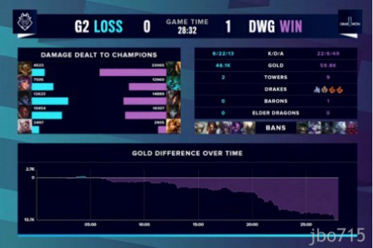 S10半决赛战报:DWG打破心魔碾压G2,恭喜DWG挺进决赛