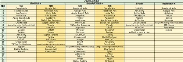 ROAS至上,最新《广告平台综合表现报告》新增应用内购指数和应用内广告指数