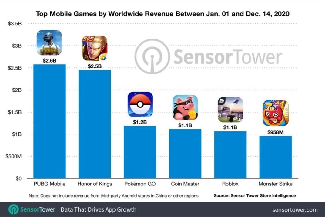 5款手游全年收入超过10亿美元,中国玩家贡献了总收入中的46%