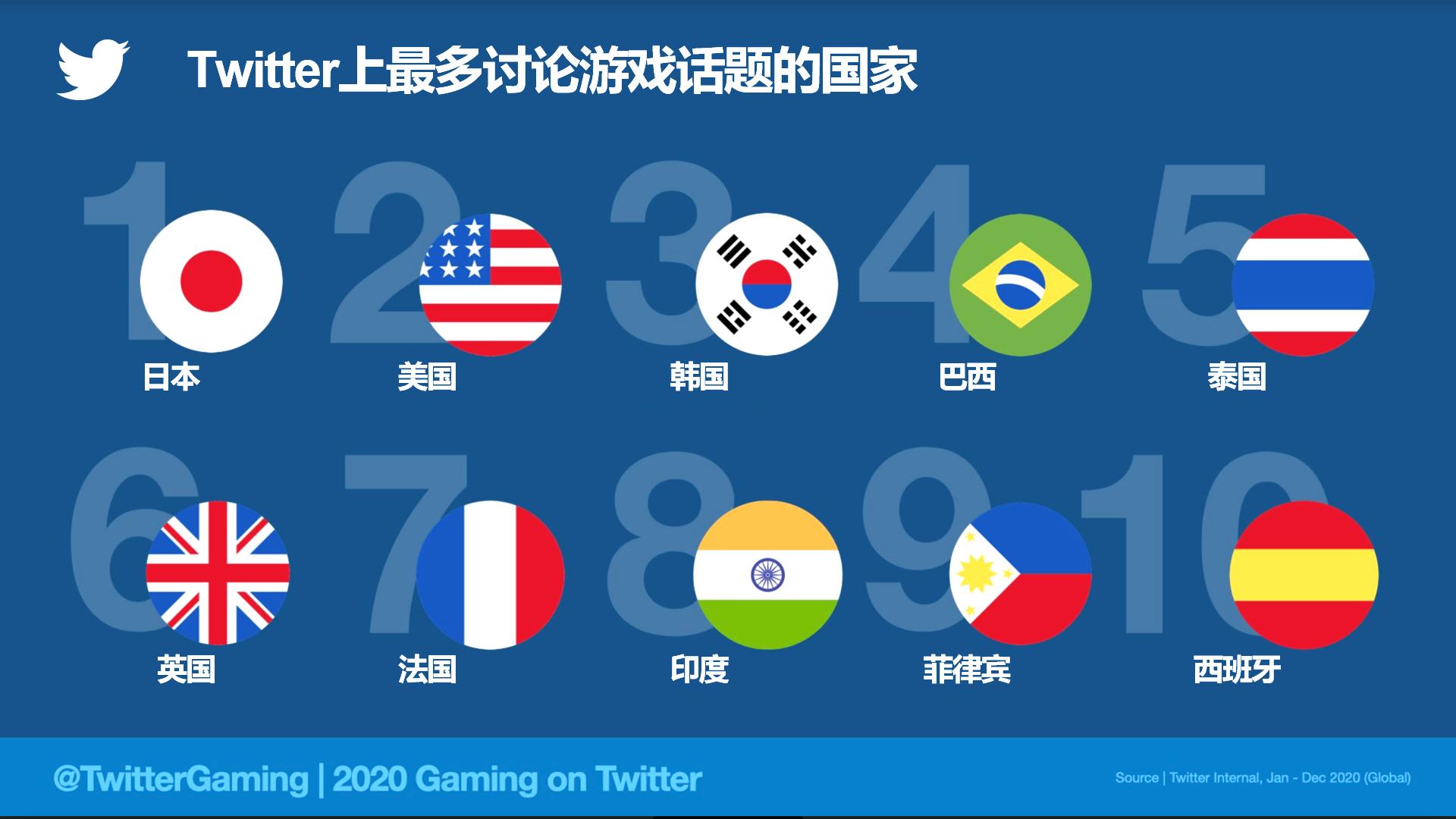Twitter全球对话背后,藏着游戏界的2020