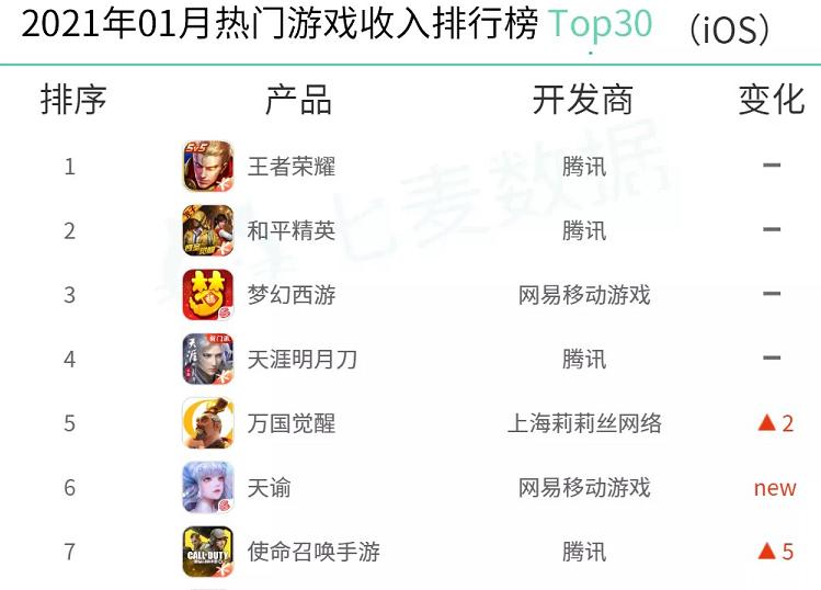 1月热门游戏排行榜发布:腾讯仍是最大赢家