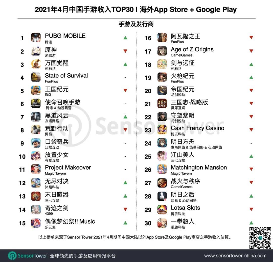 4月成功出海的中国手游TOP30:《万国觉醒》重回收入榜单第3名,末日题材再添大作