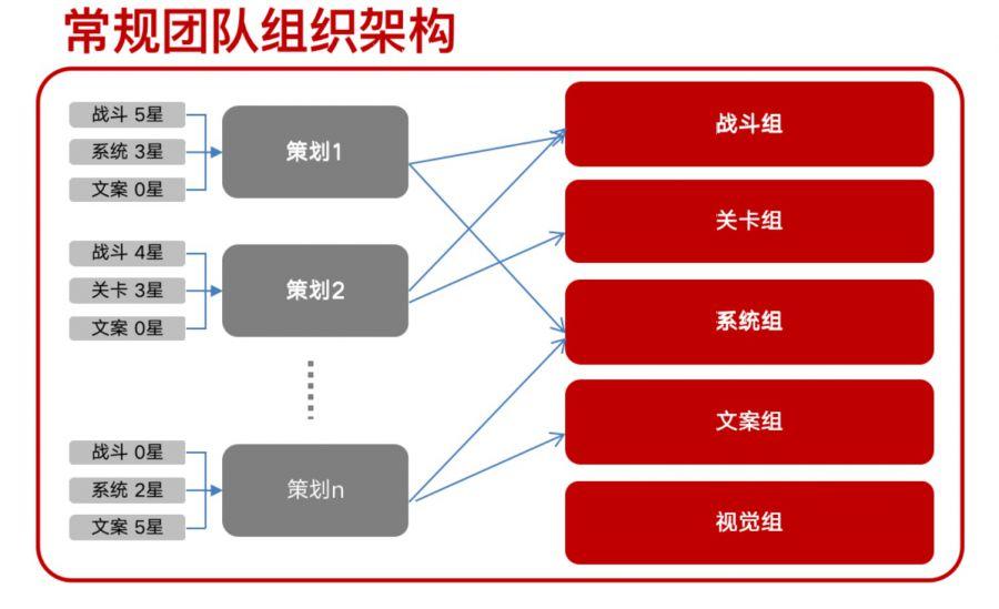 浅谈3A手游的项目管理:从管理体系搭建到人员配比、拉齐目标