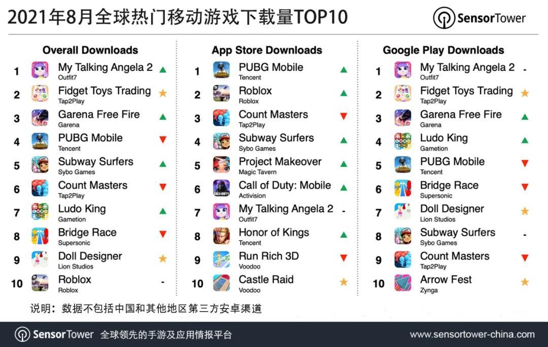 8月全球热门移动游戏下载量TOP10,《PUBG M》重返App Store榜首