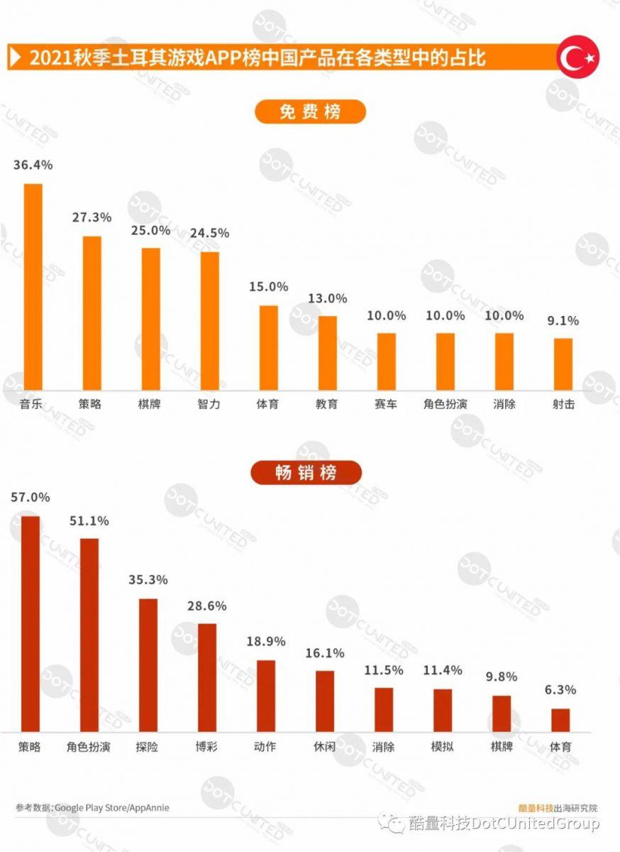2021秋季中东市场中国APP出海启示录